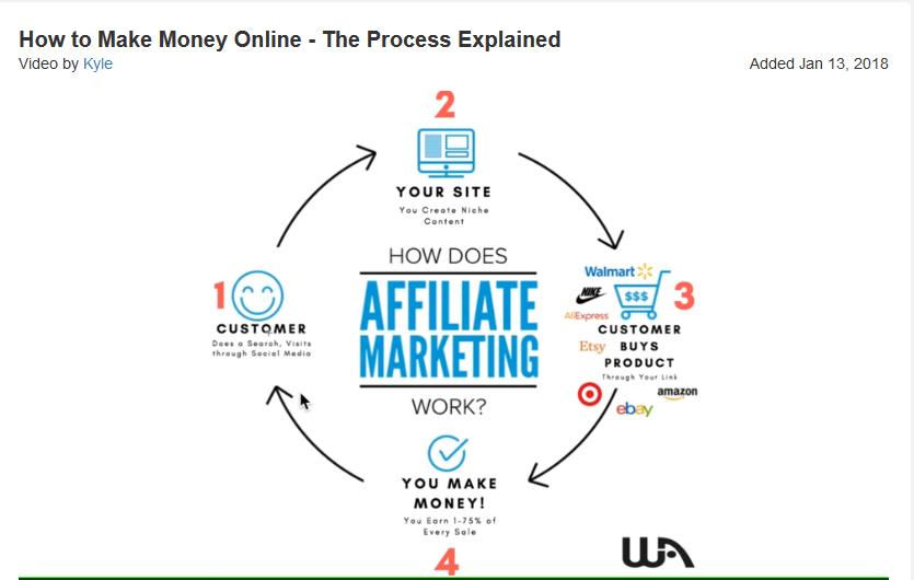 how-affiliate-market-work